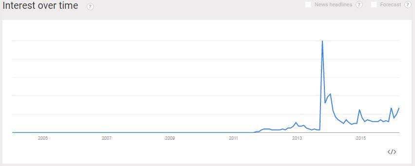 Pomsky Google Search History